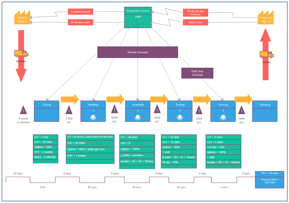 The Ultimate Guide To Value Stream Mapping
