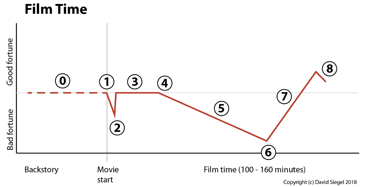 The Nine-Act Structure of Feature Films