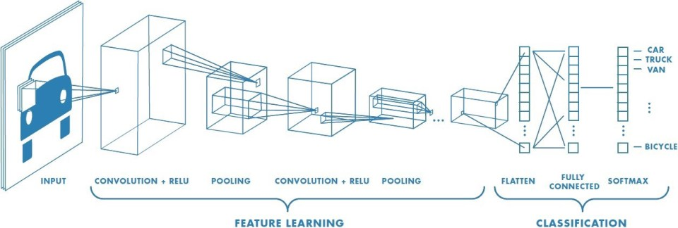 A Comprehensive Guide to Convolutional Neural Networks — the ELI5 way