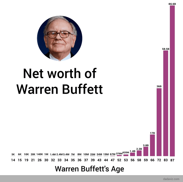 Warren Buffett has made 99.7% of his money after the age of 52 | by Grant Cardone | The 10X Entrepreneur | Medium