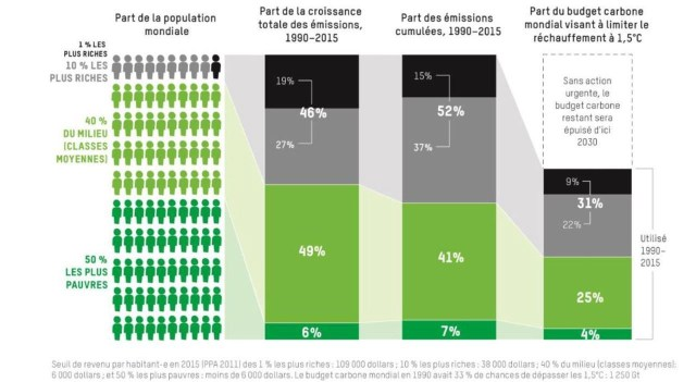 démographie et répartition des émissions de GES par oxfam