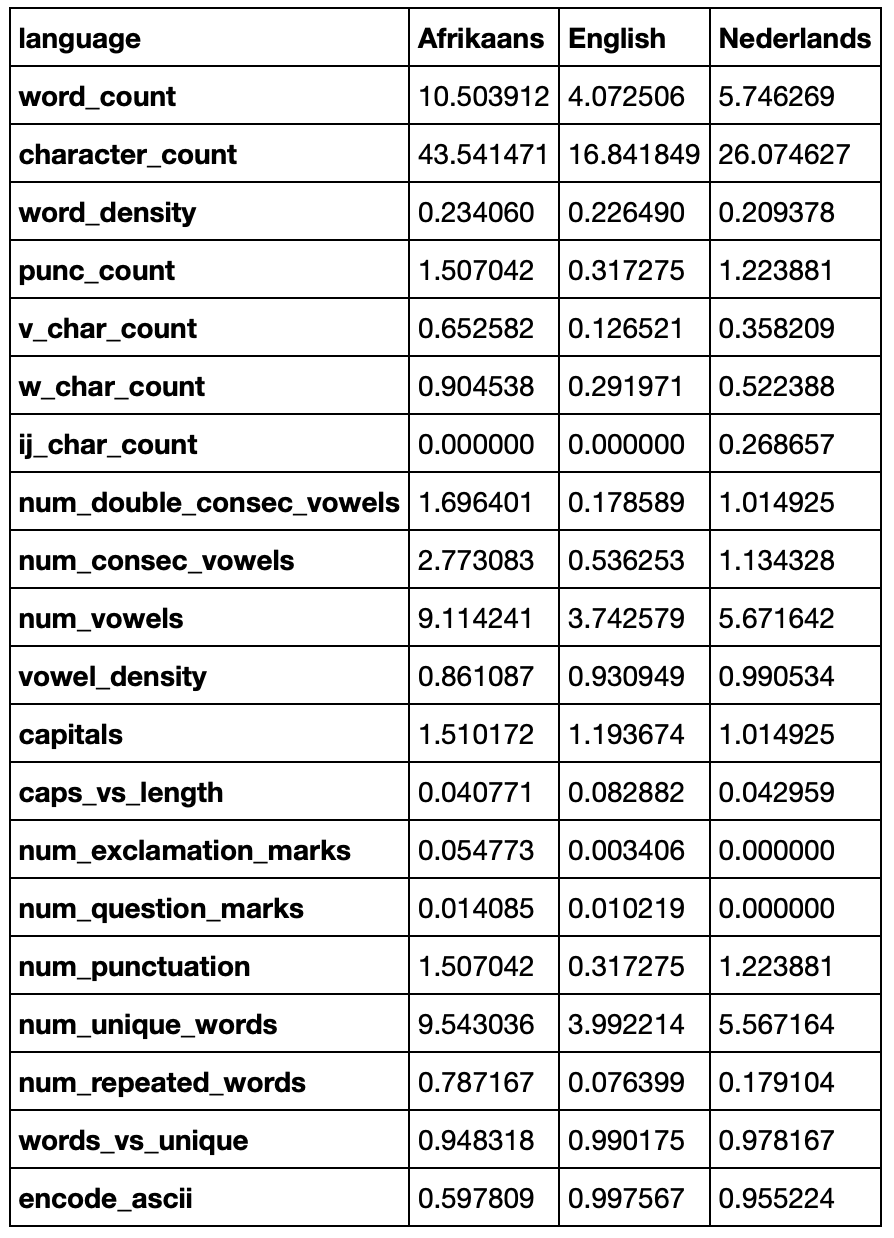 language classification table