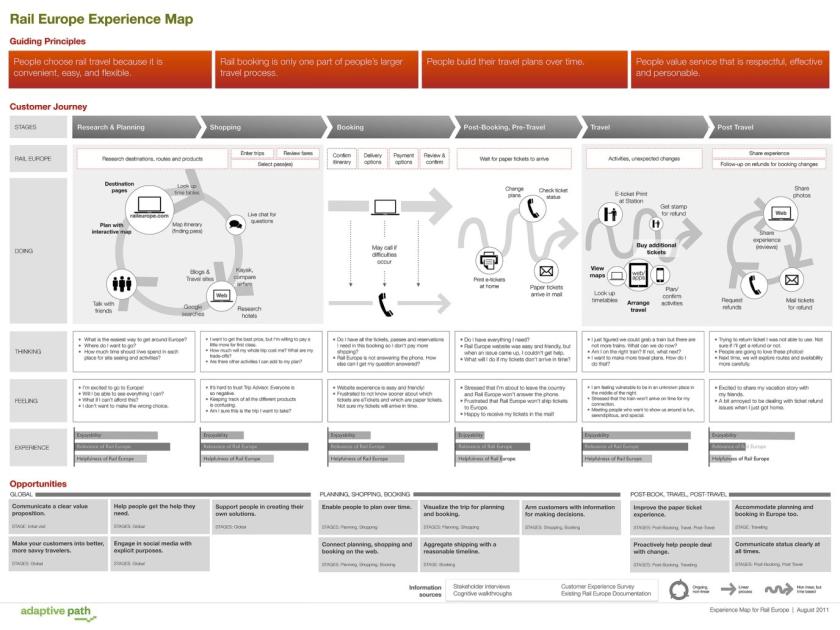 Пример карты путешествия потребителя, которая отображает процесс принятия решения о покупке билета Rail Europe. На каждом шагу процесса дизайнеры изложили опыт пользователей, рассматривая, какие действия они делают, что они думают, и как они чувствуют себя по мере того, как продвигаются к успеху в решении своей задачи. Наконец, также намечены возможности для улучшения нынешнего опыта.