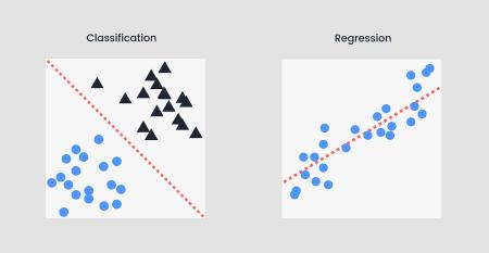 """Résultat de recherche d'images pour """"Example of Supervised Learning algorithm Classifying two dataset accordingly"""""""