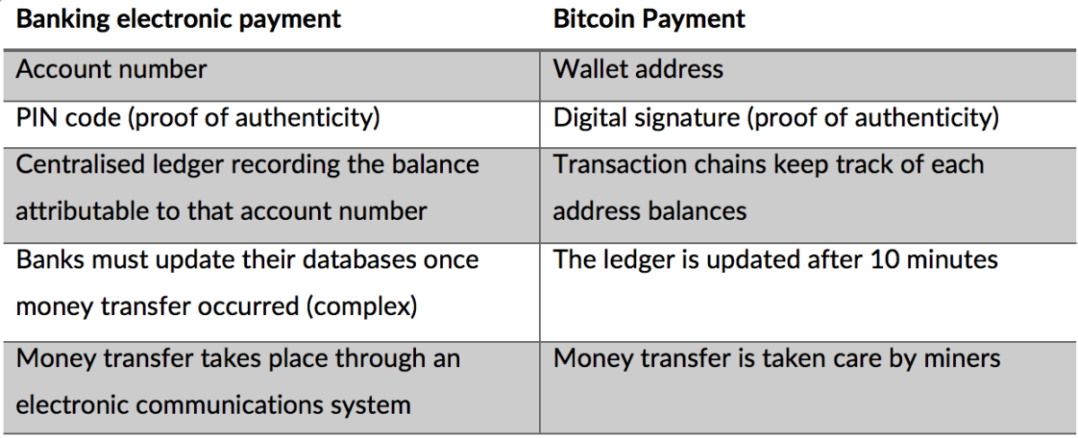 pagamenti elettronici vs Bitcoin