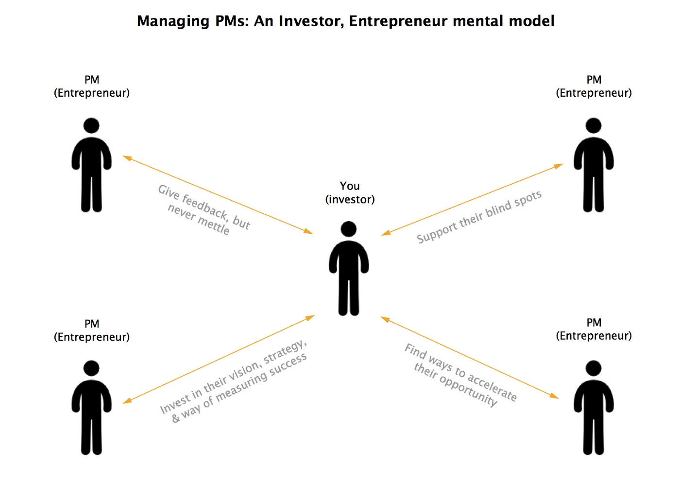 Managing And Developing Product Managers