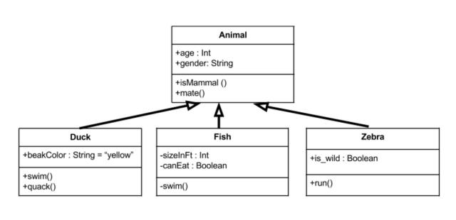 UML Class Diagrams Tutorial, Step by Step  by Salma  Medium