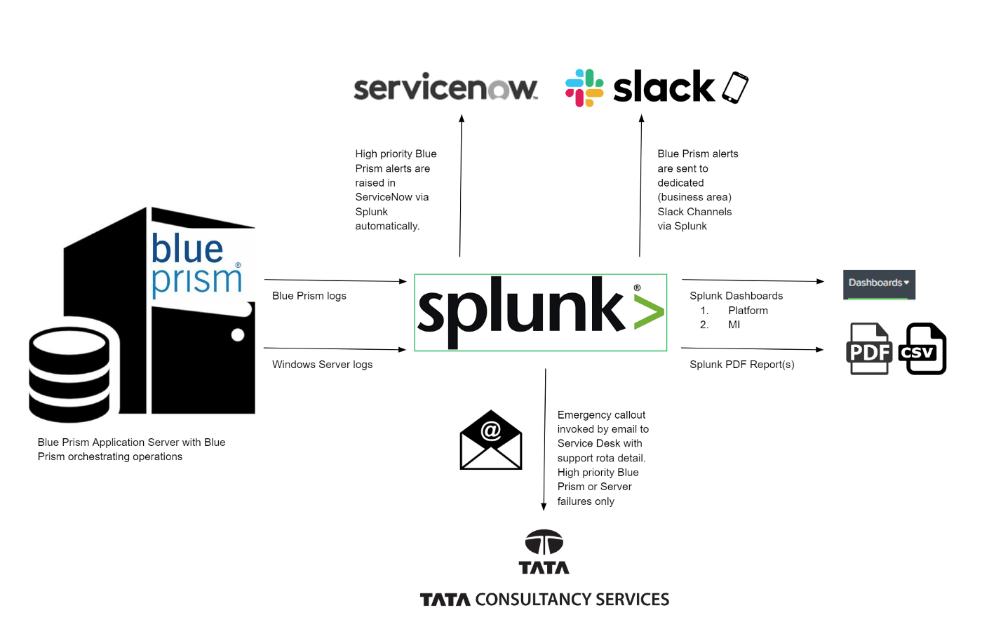 Building A Supportive Automation Ecosystem With Splunk Amp Slack