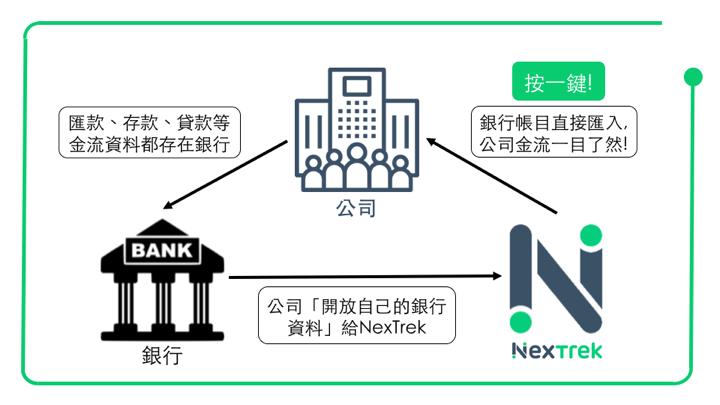 描述銀行、公司與帳務系統NexTrek間的關係