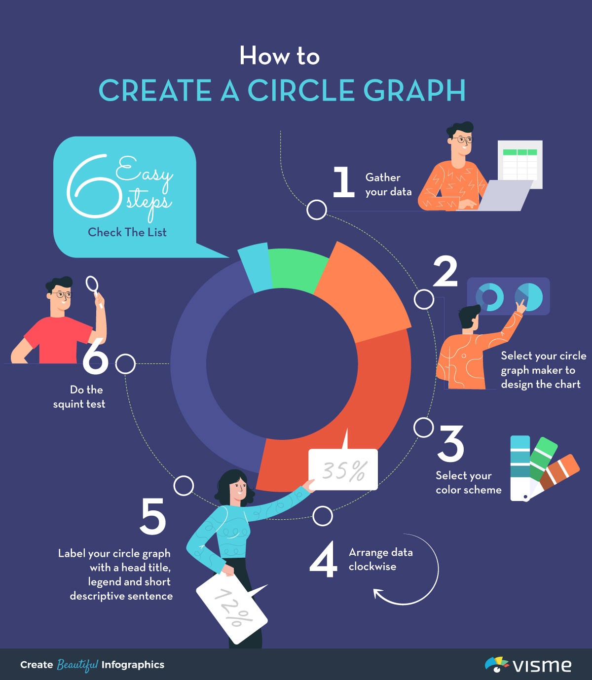 How And When To Use A Circle Graph