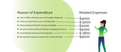 Expenses and benefits: loans offered to workers