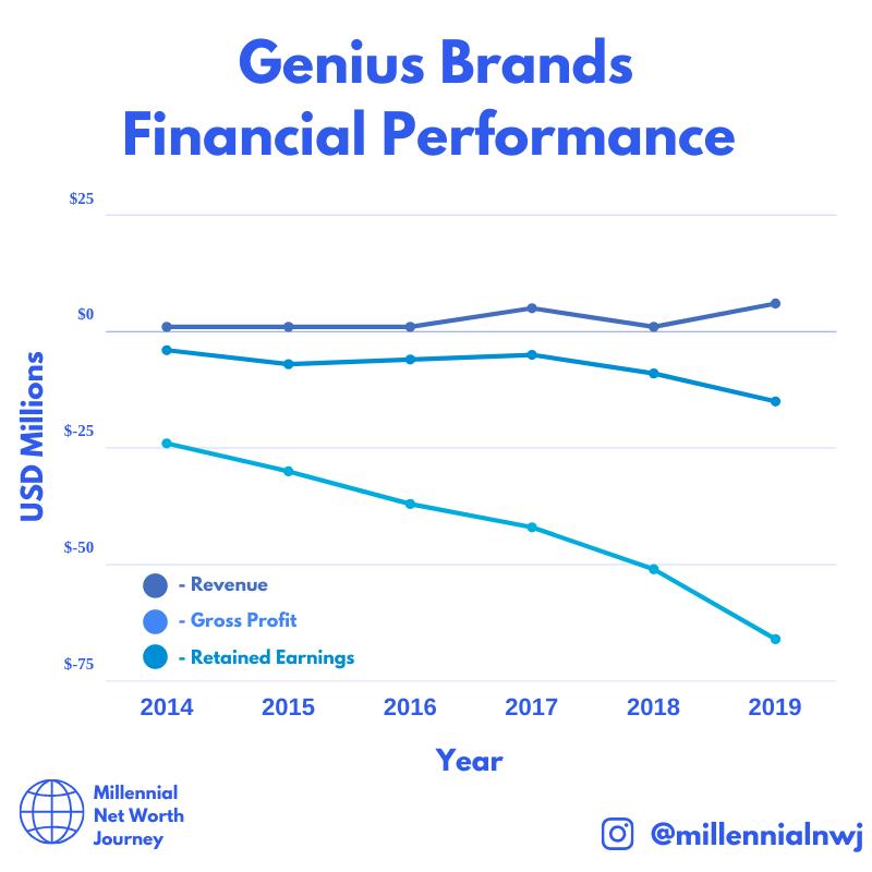 Genius Brands International Inc Gnus