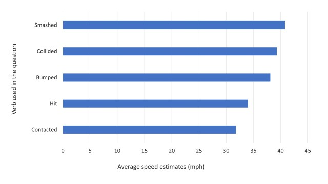 Findings from study one showing that the highest average speed estimates came from the 'smashed' group (followed by 'collided', 'bumped', 'hit', and 'contacted' in that order).