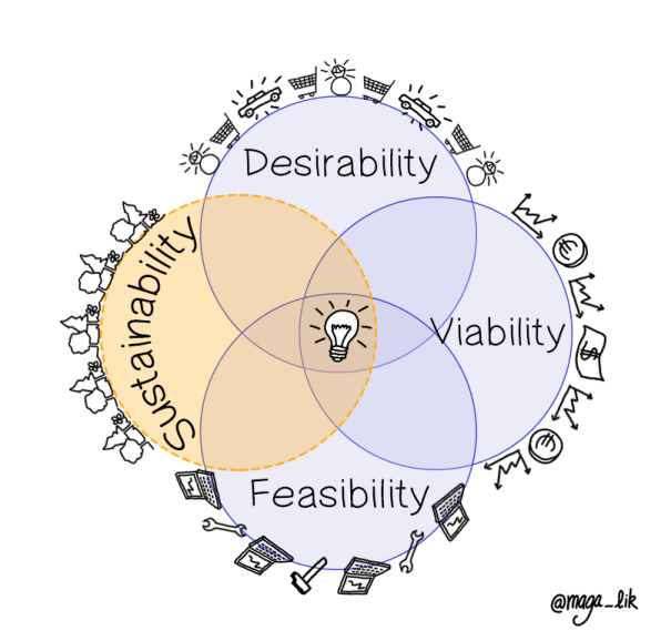 Sustainable Design Thinking inspired by the Ikigai Source : complexus.fr and @maga-lik