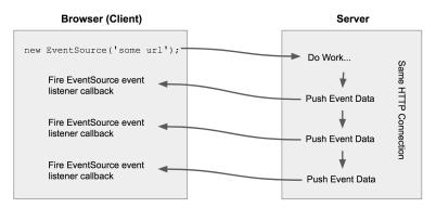 Hasil gambar untuk Receive Server-Sent Event