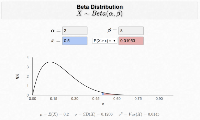 Beta Distribution — Intuition, Examples, and Derivation  by Aerin