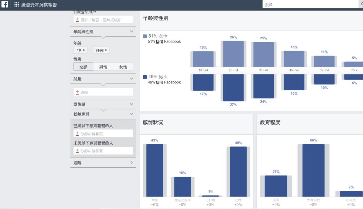 Facebook廣告受眾洞察報告(企業管理平台)