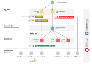 Wiring Microservices, Integration Microservices & APIs