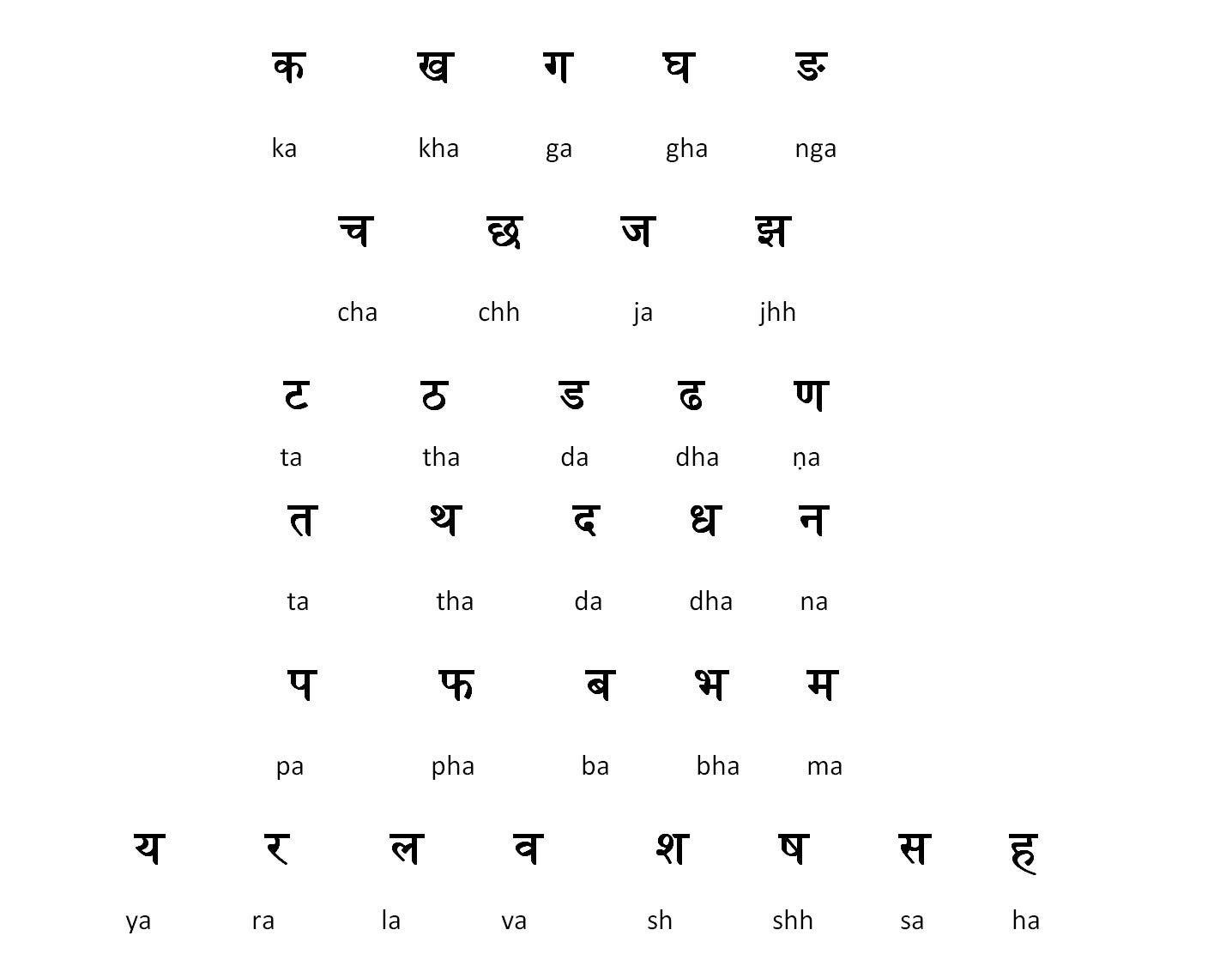 Translation Worksheet In Hindi