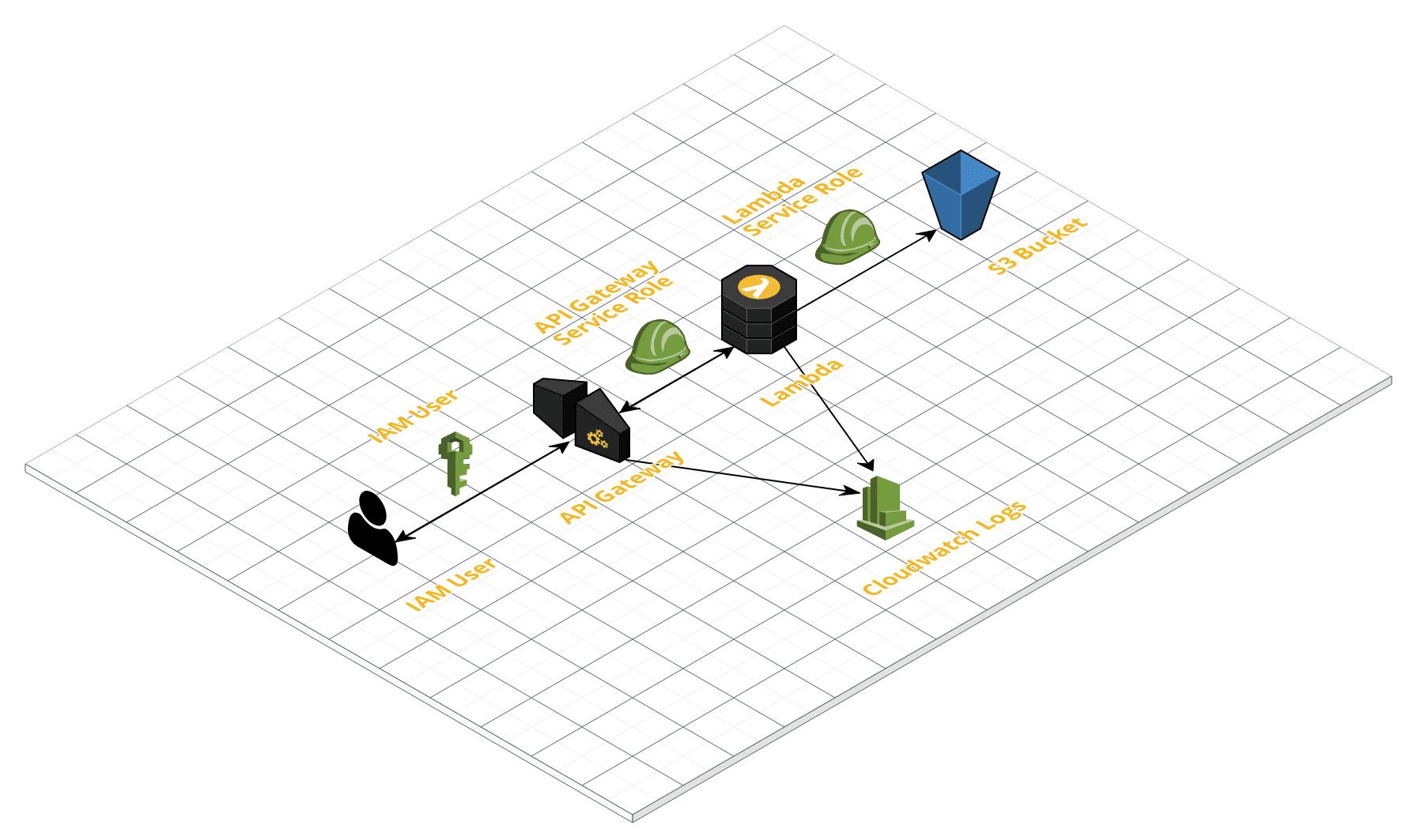 How To Build An Api With Aws Lambda And Api Gateway Using