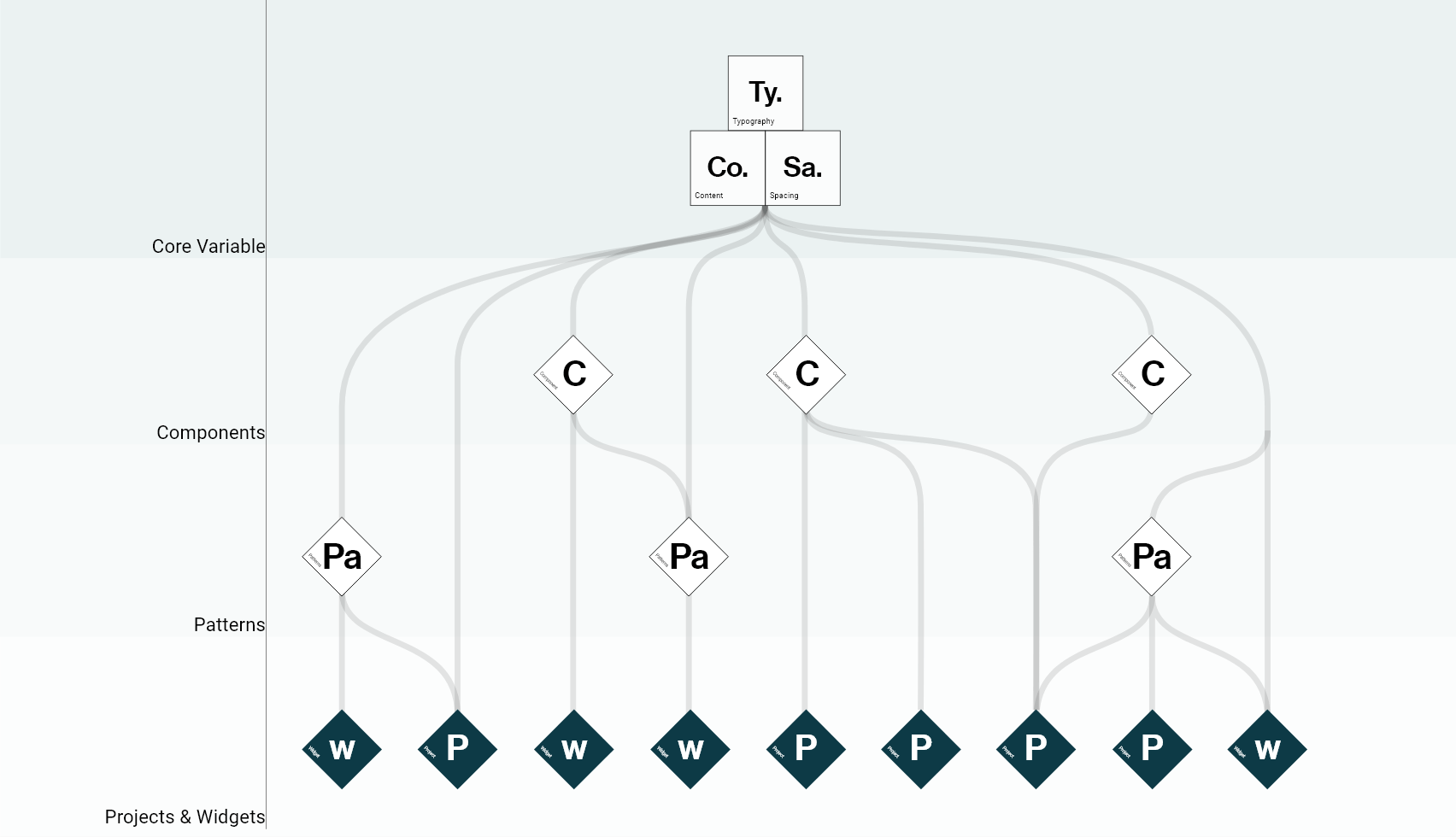 How We Grew Our Design System Over 5 Years Of Design