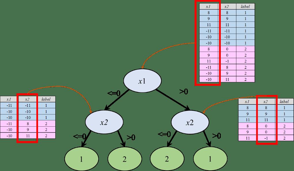 機器學習: 決策樹 (Decision Tree) - Tommy Huang - Medium