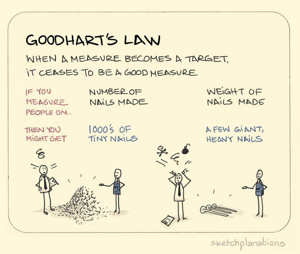Unintended Consequences and Goodhart's Law   by Will Koehrsen   Towards  Data Science