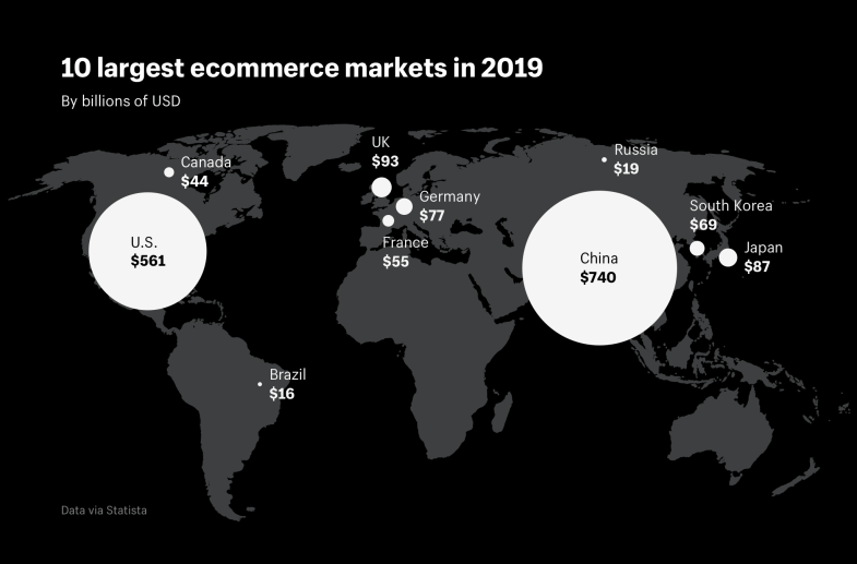 The 10 largest ecommerce markets in 2019