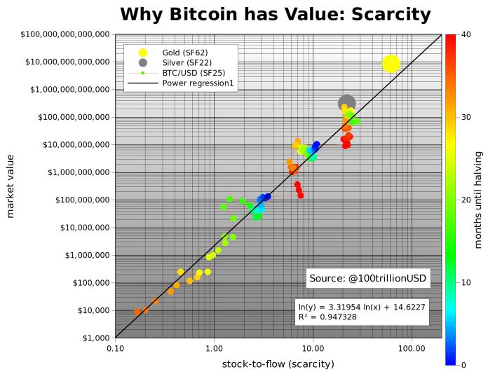 比特幣價值模型