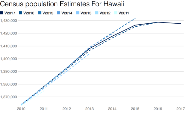 Will Hawaii Be the Next Puerto Rico?   by Lyman Stone   In a State of  Migration   Medium
