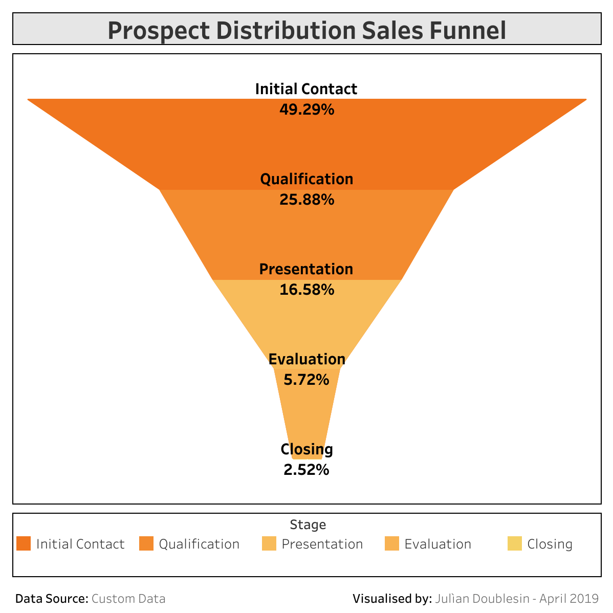 Tableau Custom Shape Series The Funnel Chart