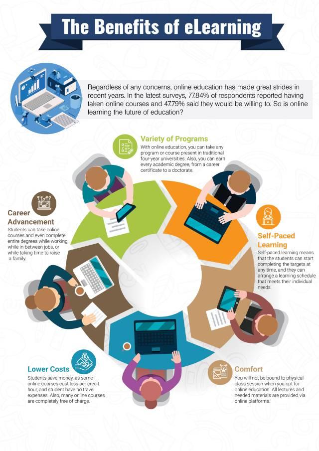 Career in e-Learning