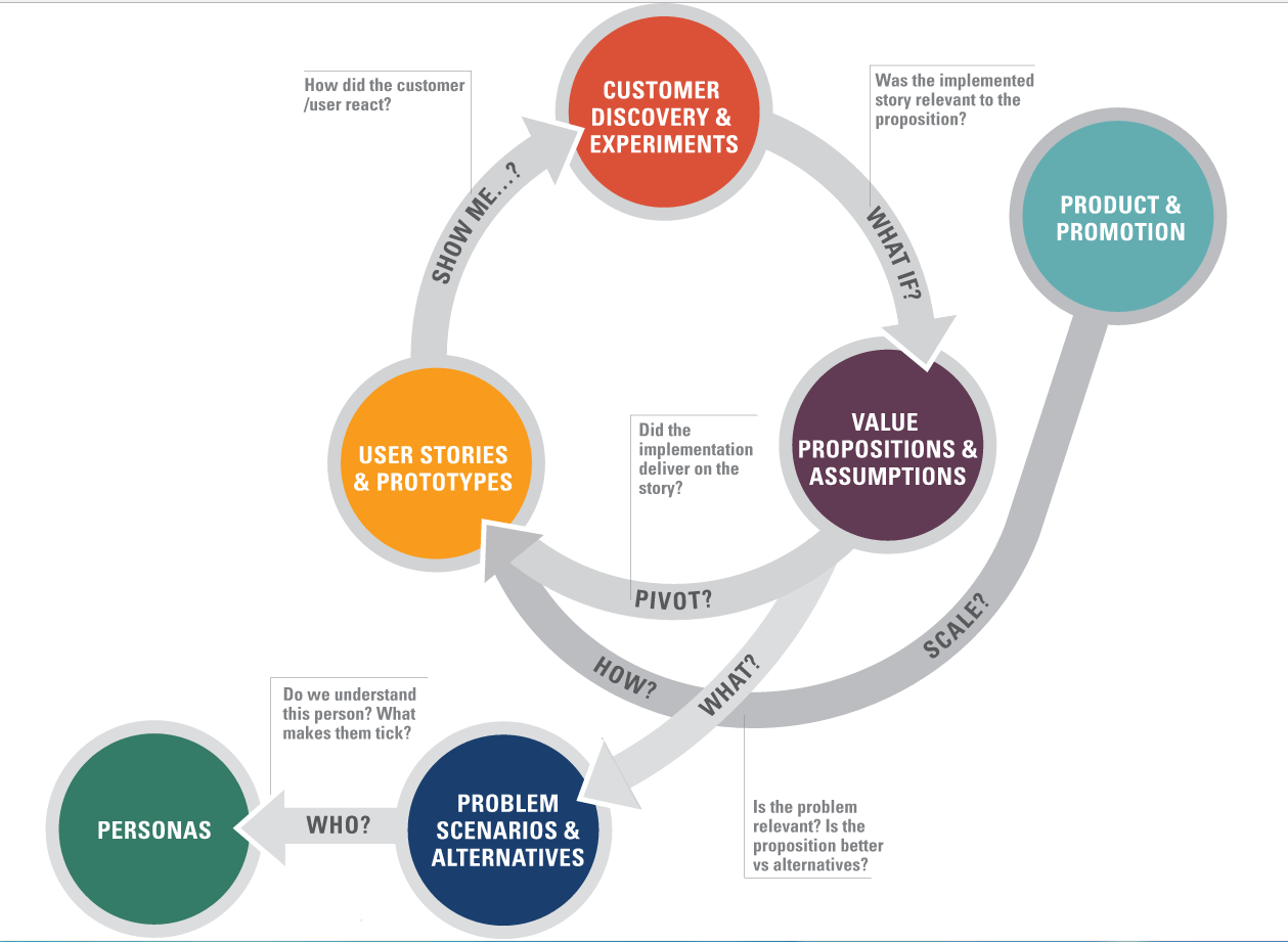 Venture Design Framework