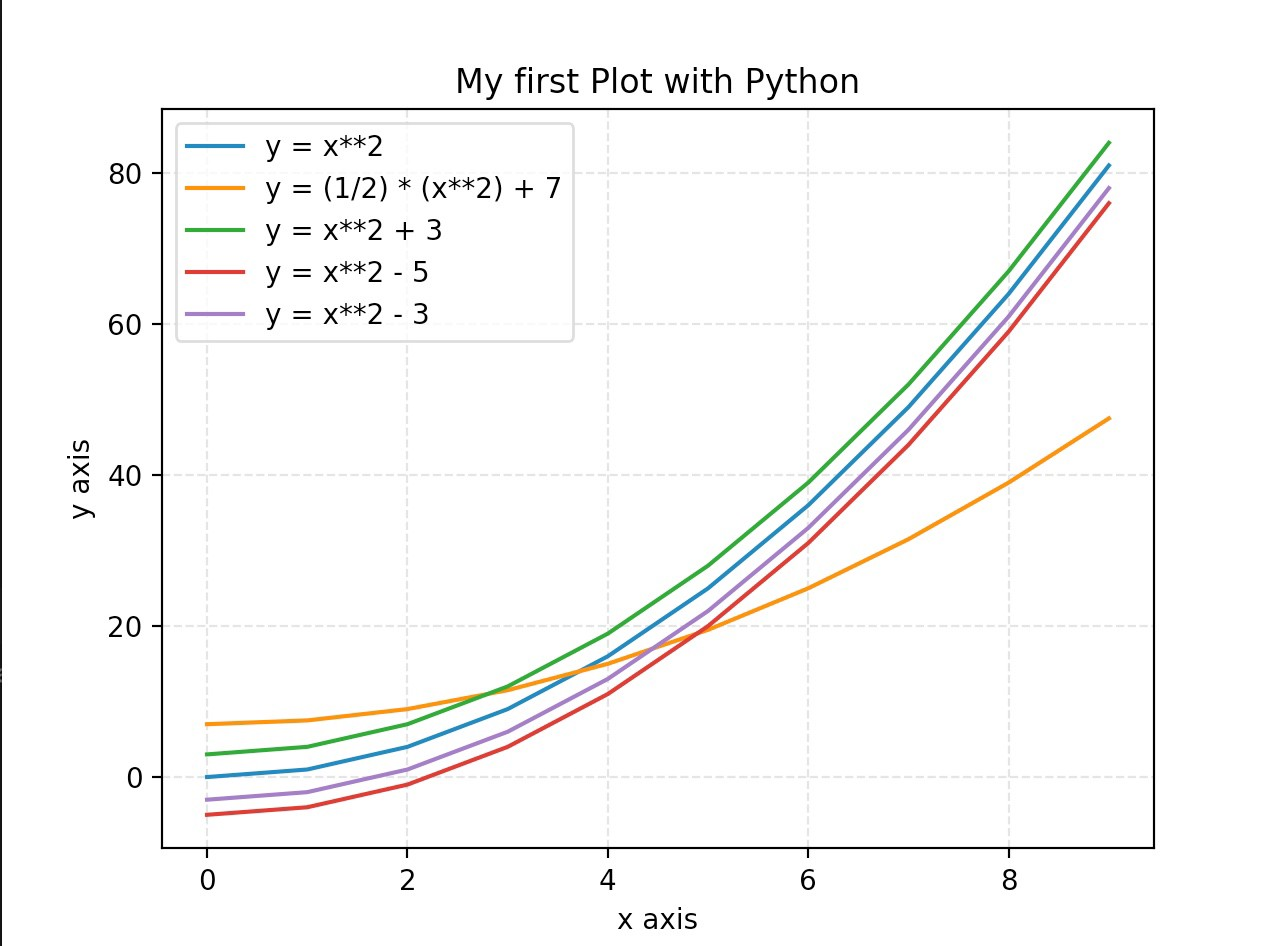 Yx2 Graph In Python