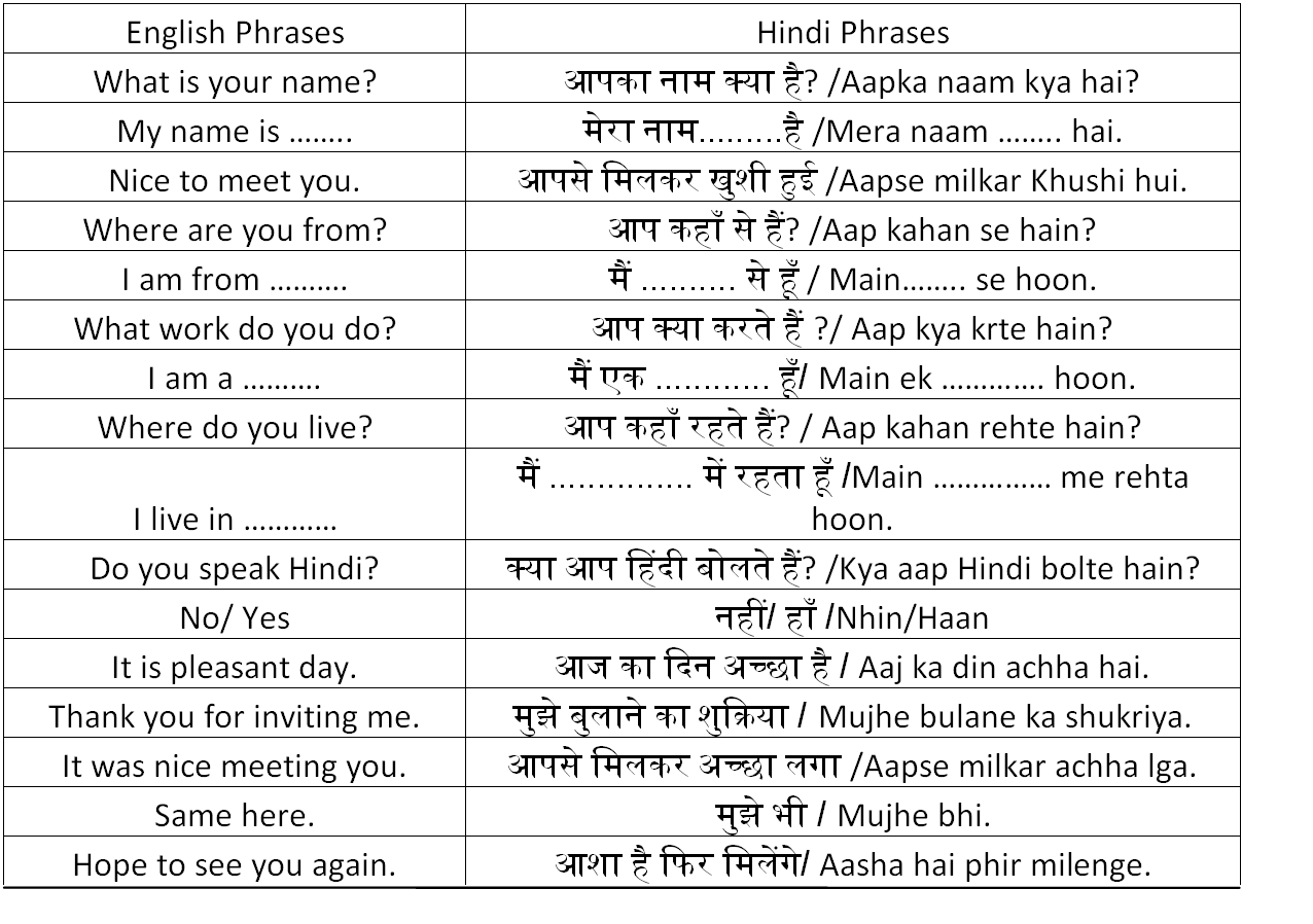 Useful Hindi Phrases Hello Friends Today We Will