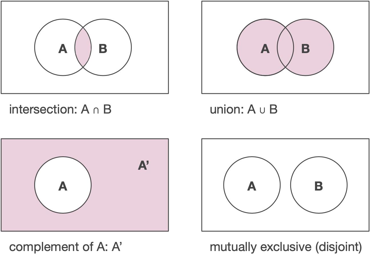 Probability Rules Cheat Sheet Basic Probability Rules