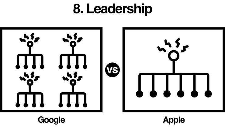 Google vs Apple: company leadership, structure, power distribution comparison