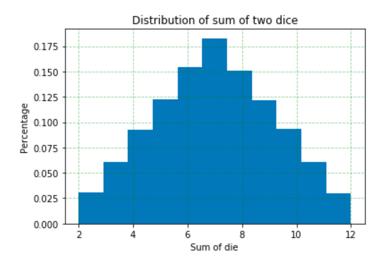 Simulating Probability Events In Python