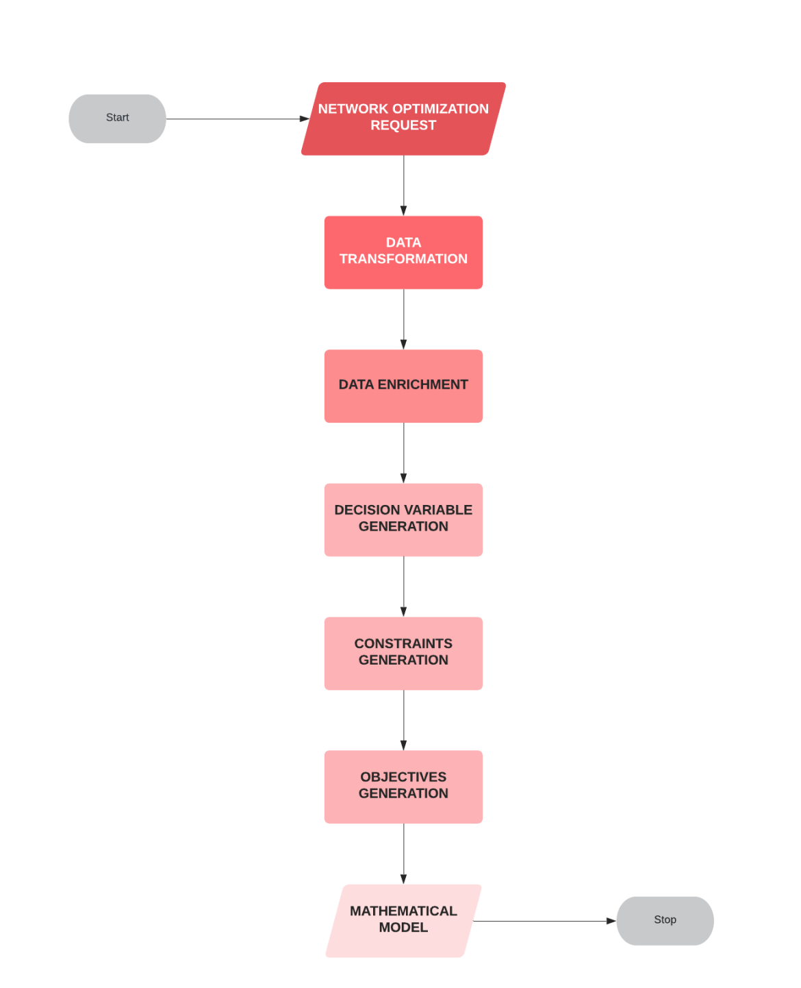 workflow that drives network optimization