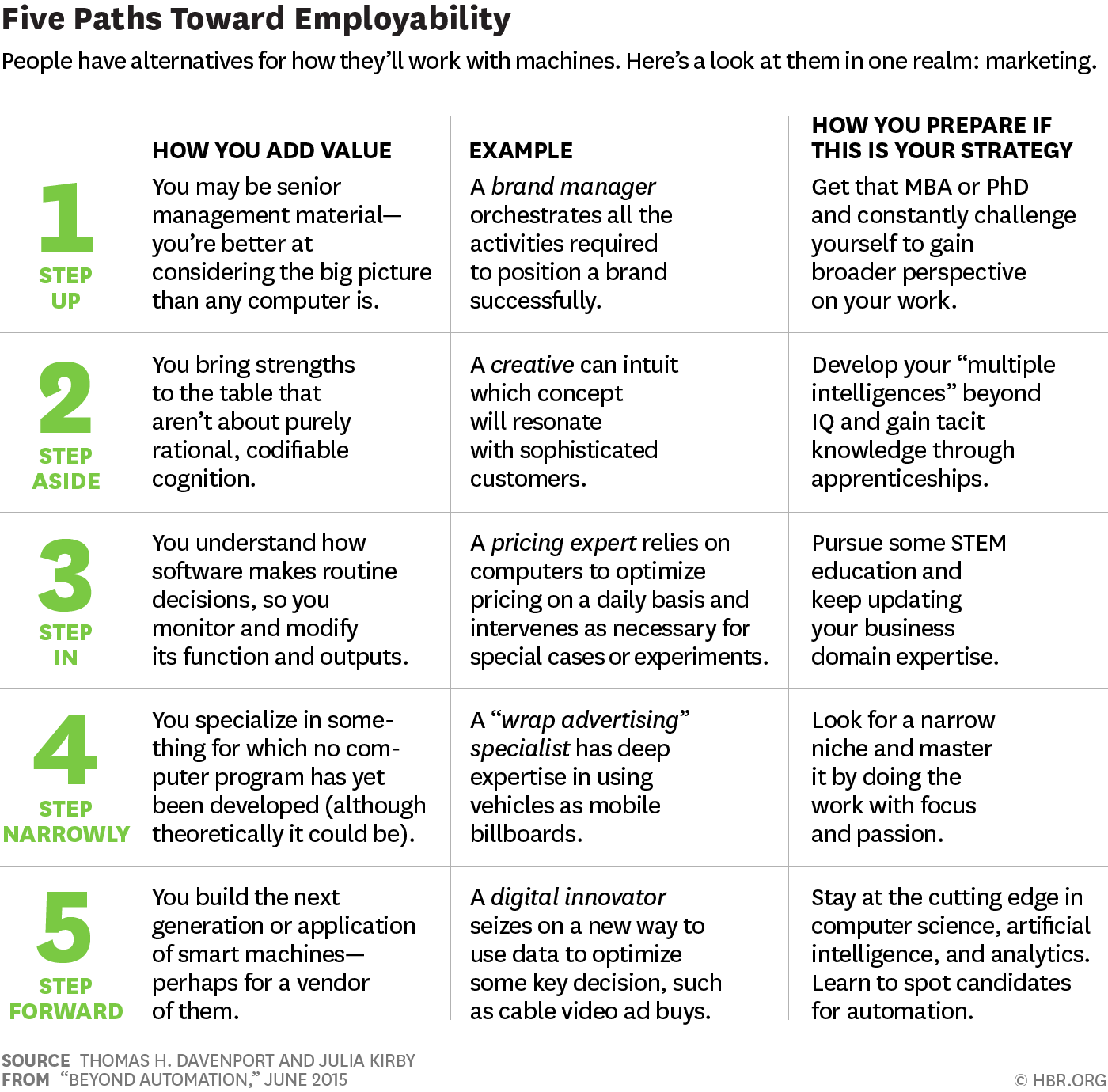 9 Ideas That Summarise The Future Of Work And How You Can