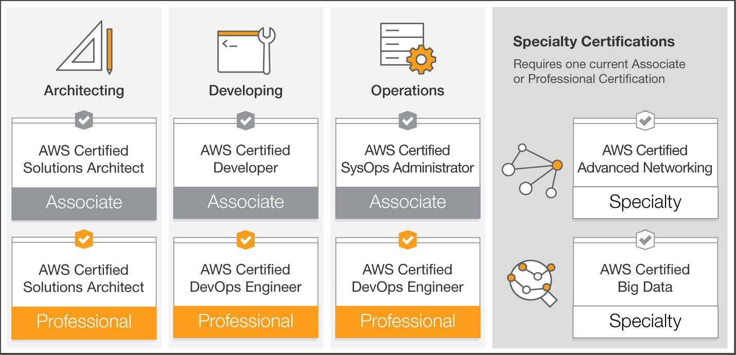 Aws Devops Engineer Professional Certification Guide