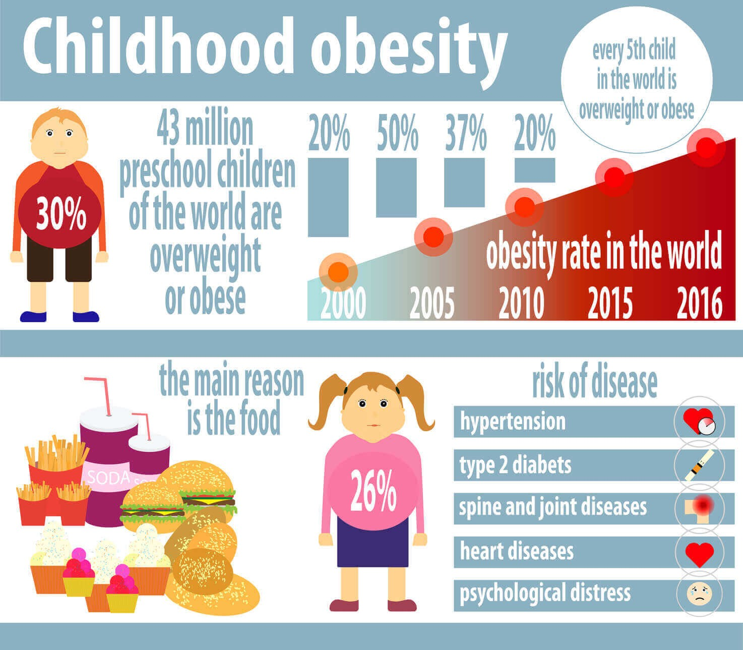 Child Overweight And Obesity Who Is Guilty