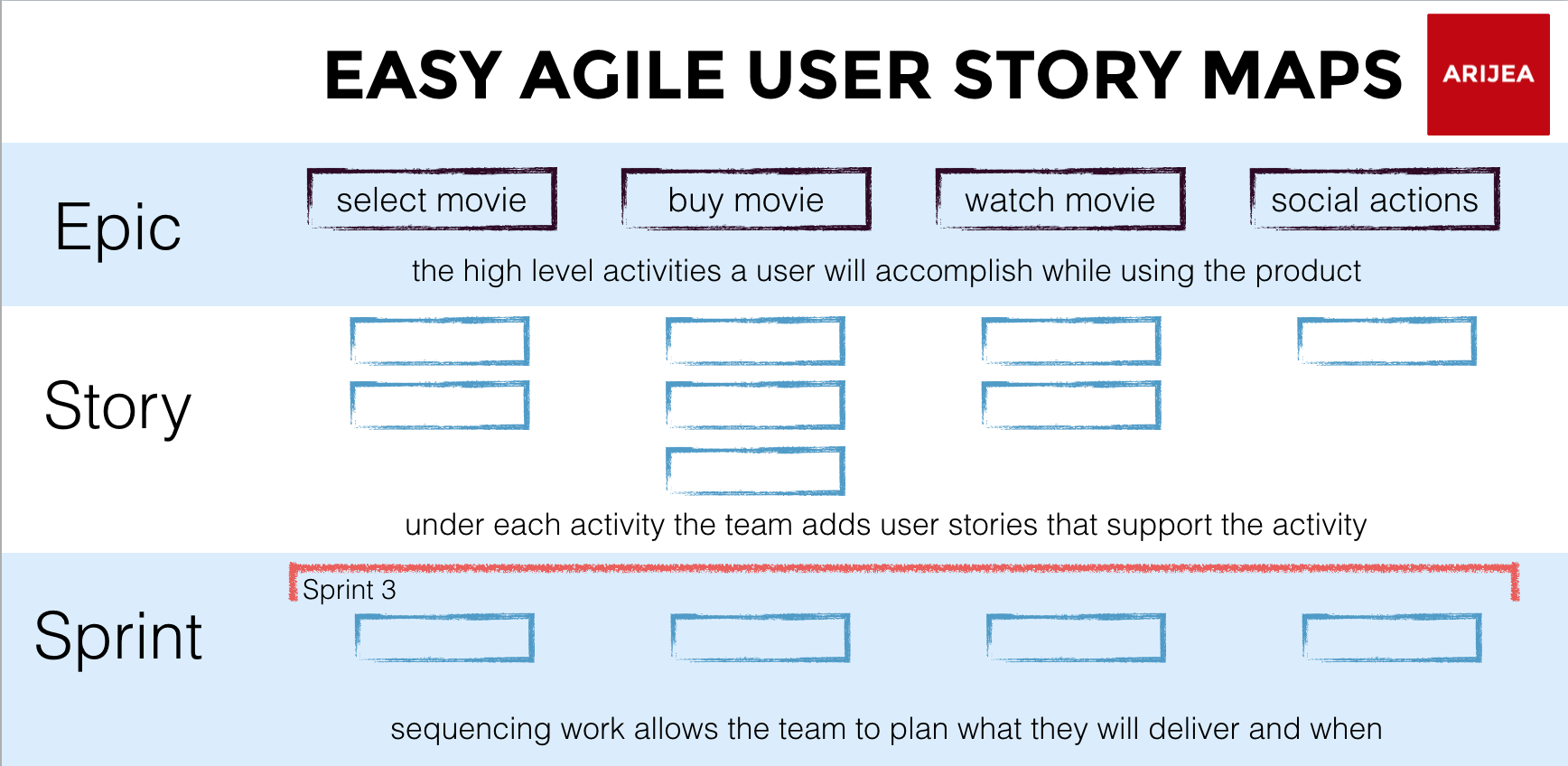 Anatomy Of An Agile User Story Map