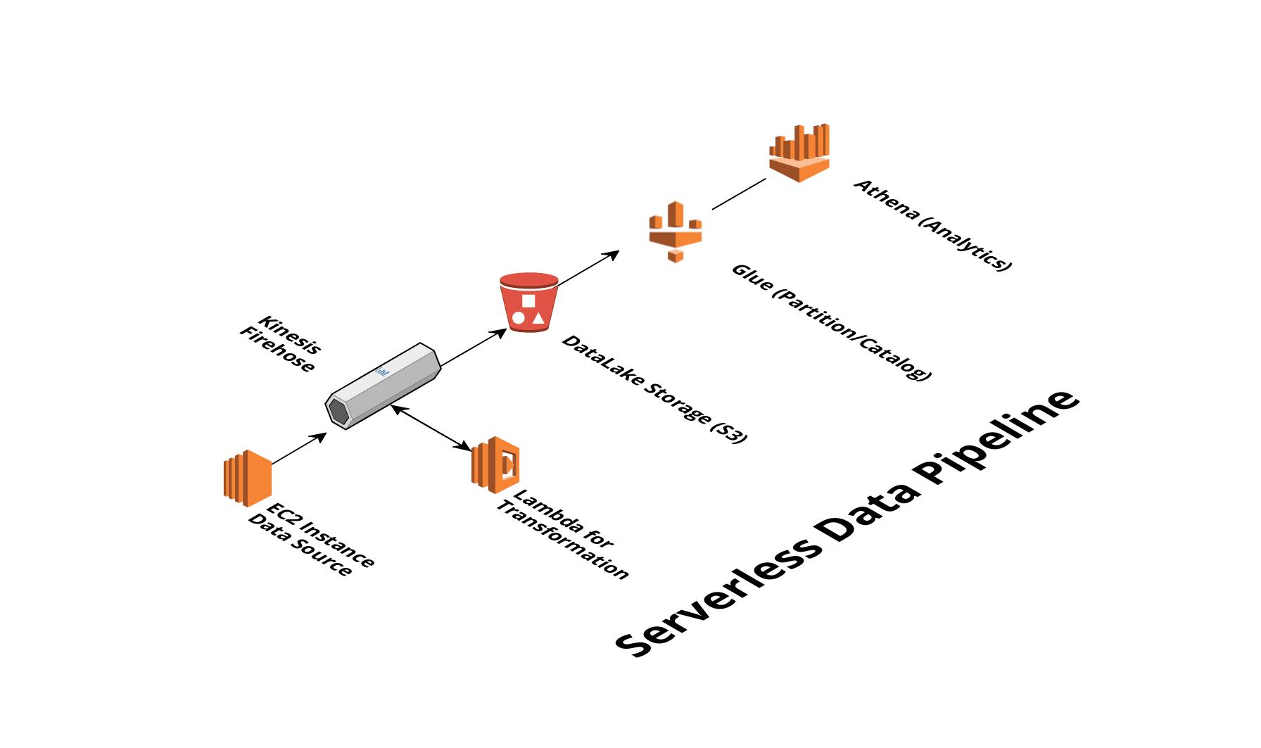 Firsthand Serverless Data Pipeline