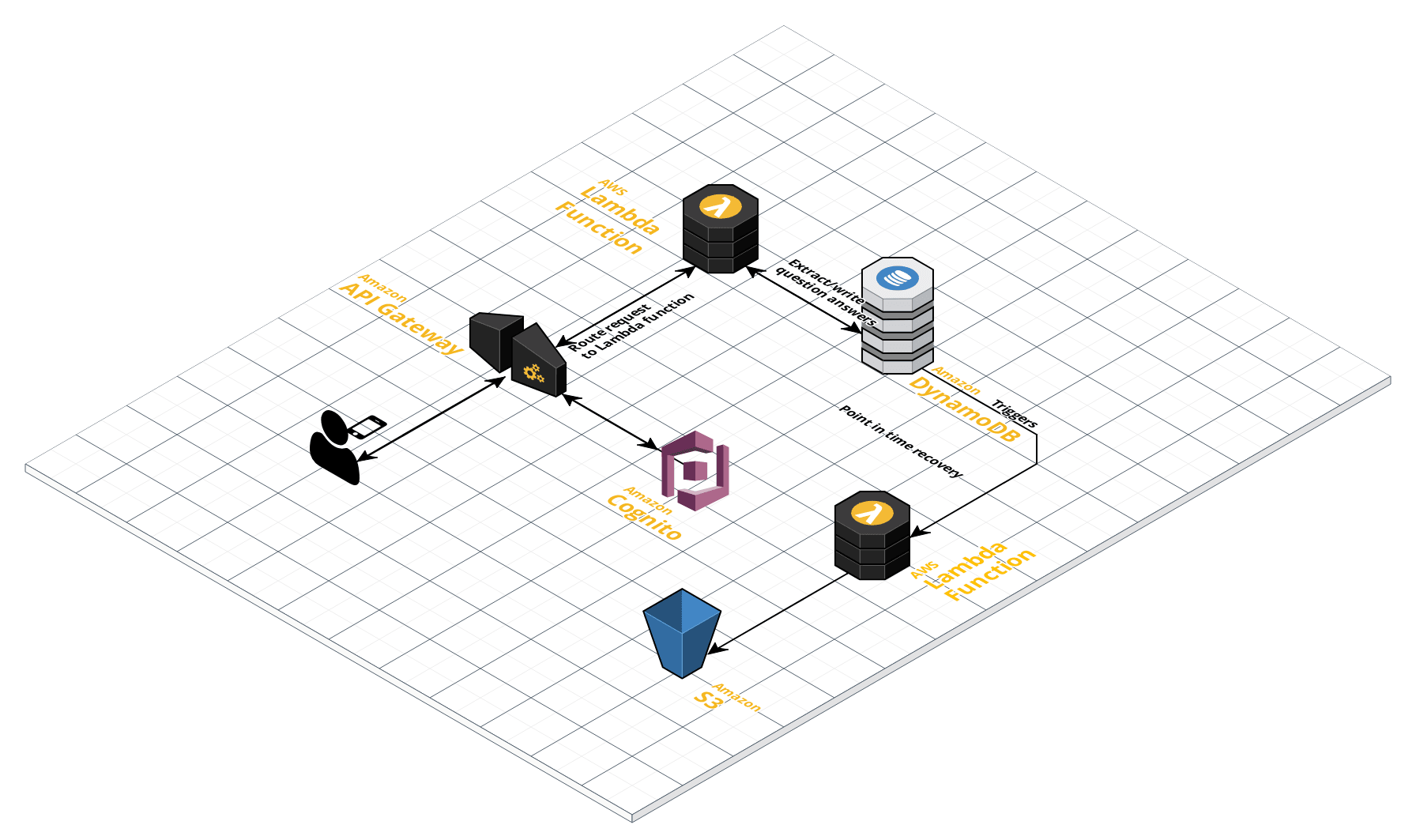 Aws Well Architected Review