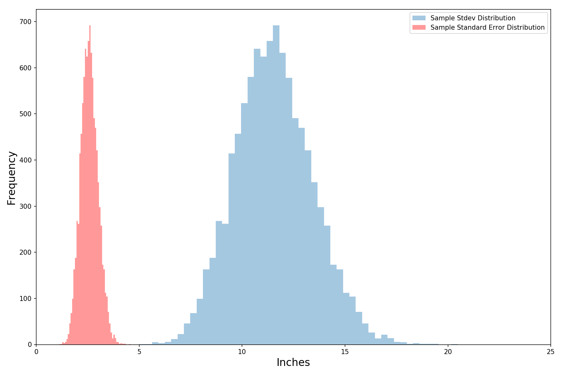 Understanding The Normal Distribution With Python