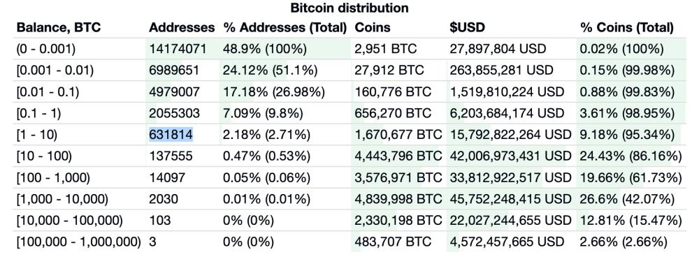 Tableau de la répartition du nombre de Bitcoin par portefeuille en 2020