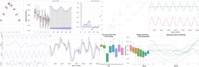 Time Series Analysis with Python, Plots and Theory  Towards Data