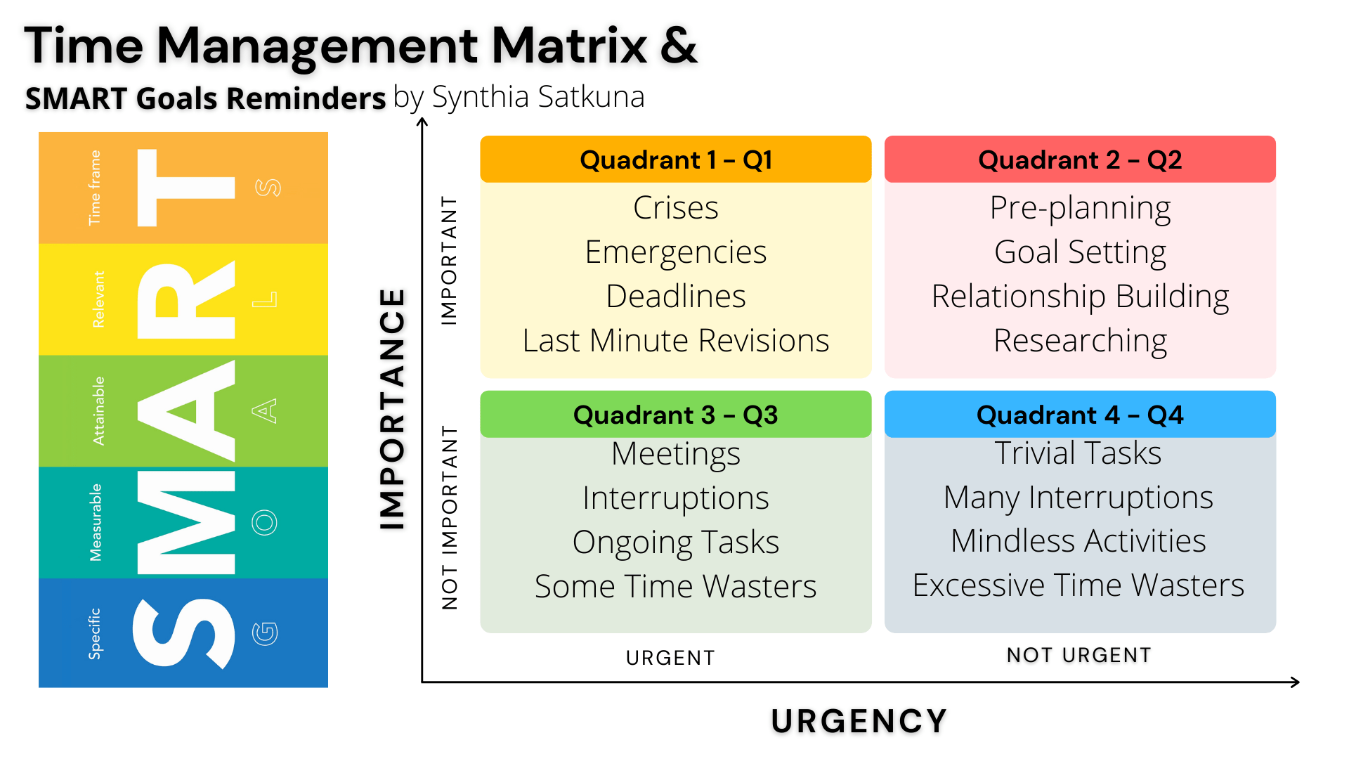 The Time Management Matrix Pioneered By Stephen R Covey