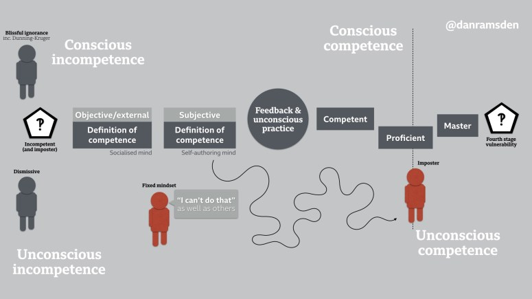 Unconfidently competent' and how mindsets and the mind can cause imposter  syndrome   by danramsden   Medium